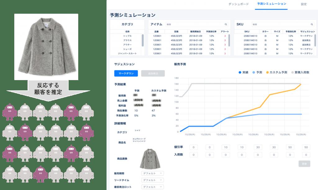 Web接客ツール「需要予測SENSY MD」の導入事例をご紹介_予測シミュレーション画面_AI・人工知能製品ソリューション