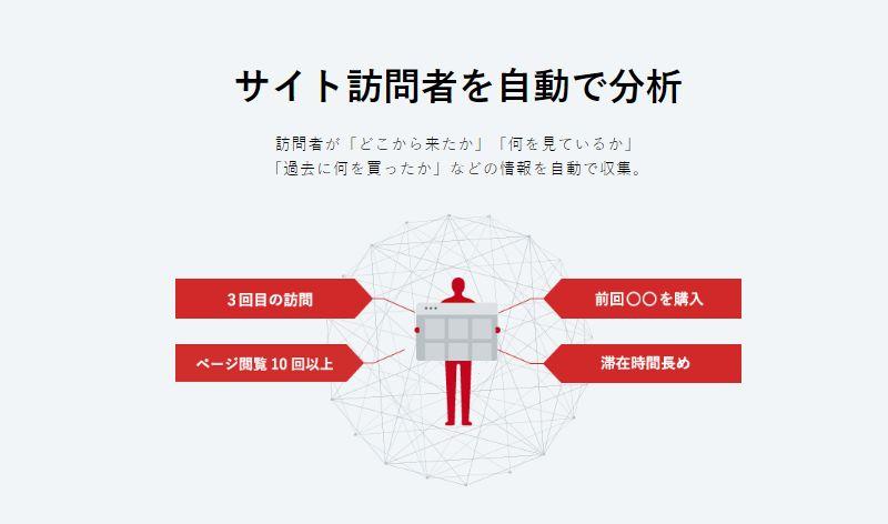 Web接客ツールFLIPDESKでサイト訪問者を自動で分析_AI・人工知能製品ソリューション