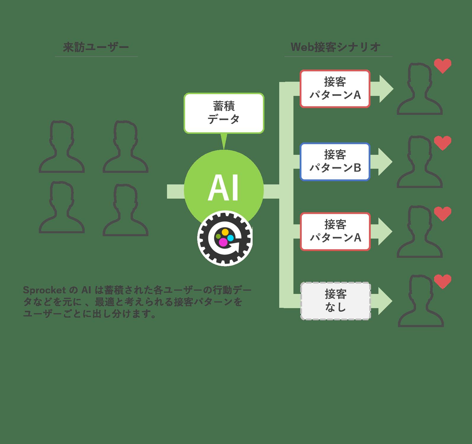 Web接客ツール「Sprocket」の導入事例紹介_AI・人工知能製品ソリューション