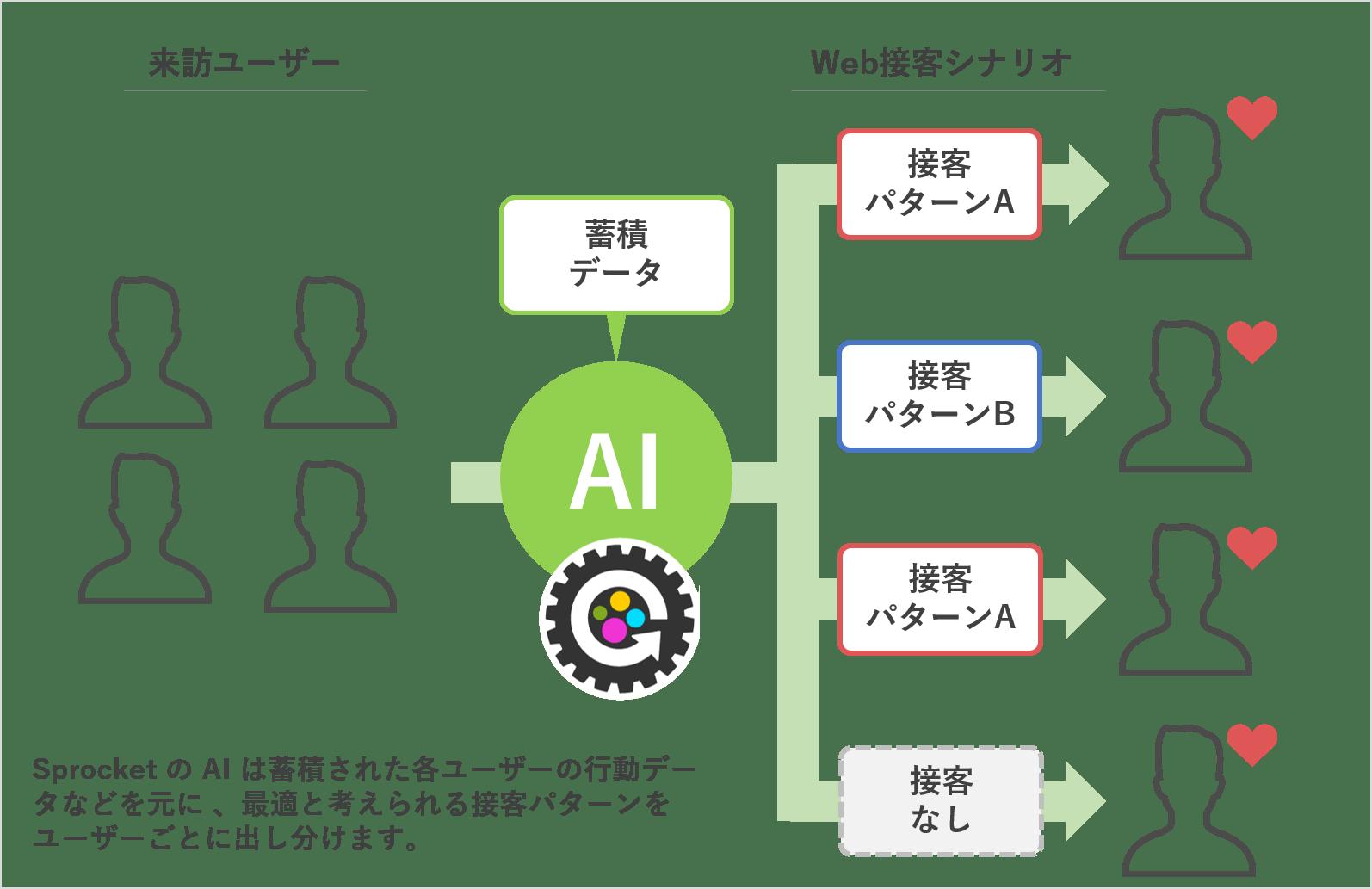 Web接客ツール「Sprocket」の導入事例を紹介_AI・人工知能製品ソリューション