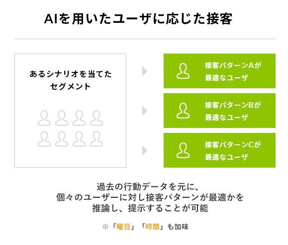 Web接客ツールSprcocket(スプロケット) Web接客ツール導入企業:日本ピザハット様