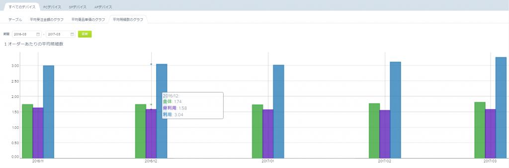 Web接客ツール:アイジェント・レコメンダーの管理画面のグラフ表示例_AI・人工知能製品ソリューション