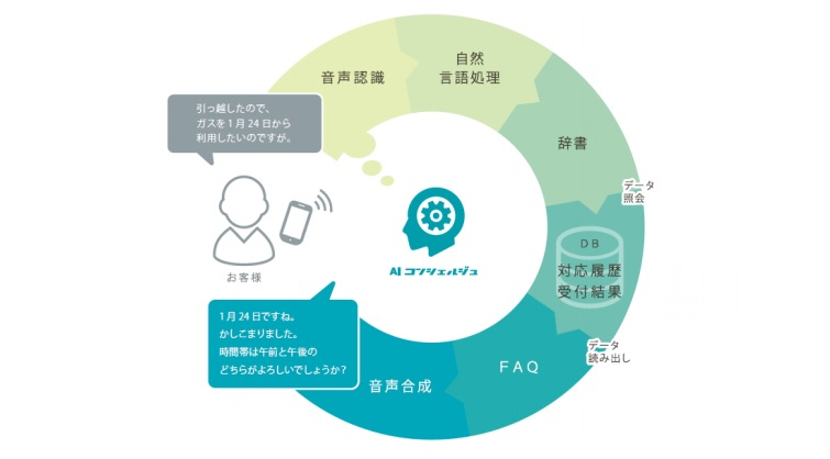 AIコンシェルジュをニチガス様(日本瓦斯株式会社様)に導入した事例を紹介_AI・人工知能製品ソリューション