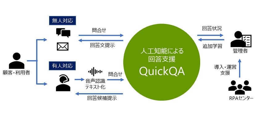人工知能による回答支援QuickQA|チャットボットやWeb接客・RPA等のAI・人口知能製品・サービスの比較・検索・資料請求メディア
