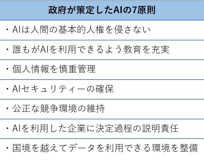 政府が策定したAIの7原則