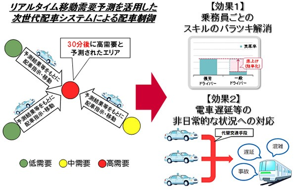 ■AIタクシーは未来の需要を予測する「リアルタイム移動需要予測技術」|人工知能を搭載した製品・サービスの比較一覧・導入活用事例・資料請求が無料でできるAIポータルメディア