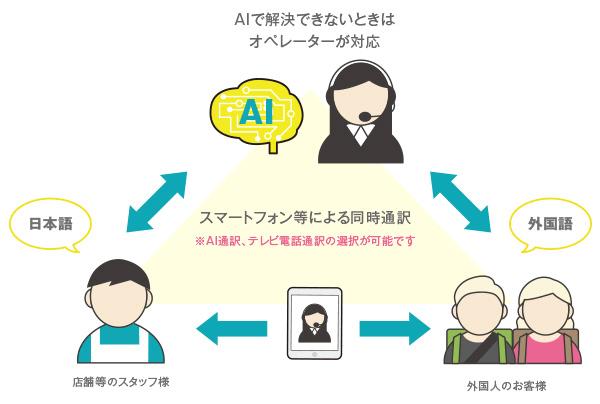 ライブ通訳|AIで解決できないときはオペレーターが対応|スマートフォン等による同時通訳|AI通訳、テレビ電話通訳の選択が可能です|チャットボットやWeb接客・RPA等のAI・人工知能製品・サービス・プロダクトの比較・導入活用事例・資料請求プラットフォーム