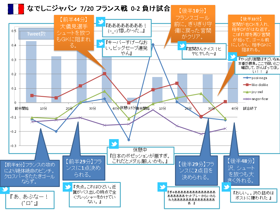 なでしこジャパンのフランス戦Twitterの感情解析活用事例|AI・人工知能製品・サービス・ソリューション・プロダクトの比較一覧・導入活用事例・資料請求が無料でできるメディア「AIsmiley」