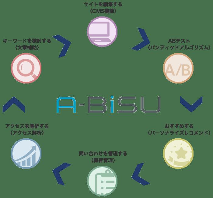A-BiSU|Web接客ツール|AI・人工知能製品・サービスの比較一覧・導入活用事例・資料請求が無料でできるAIポータルメディア