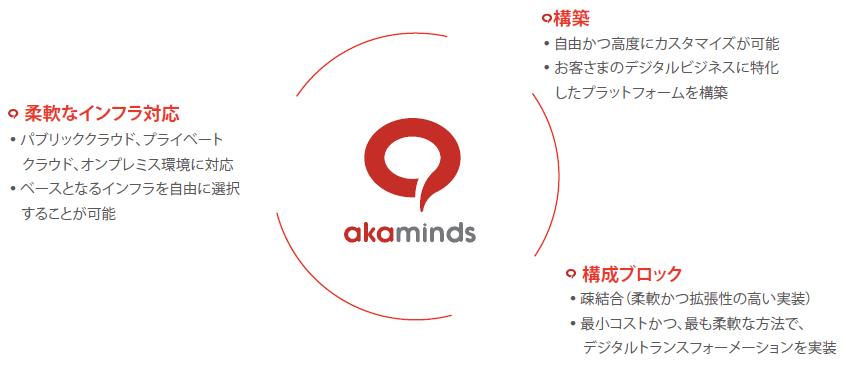 AIインテグレーションakaminds®の構成|AI・人工知能製品・サービス・ソリューション・プロダクト・ツールの比較一覧・導入活用事例・資料請求が無料でできるメディア