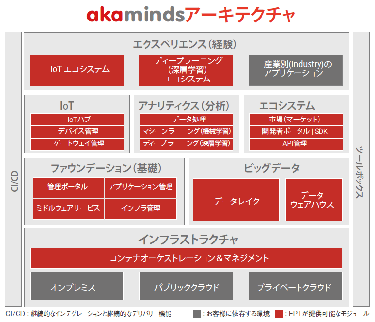 AIインテグレーションakamindsのアーキテクチャ|AI・人工知能製品・サービス・ソリューション・プロダクト・ツールの比較一覧・導入活用事例・資料請求が無料でできるメディア