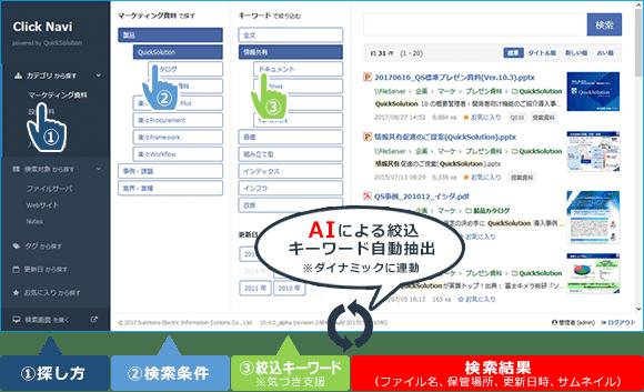 検索システムClicNavi|AIによる絞込キーワード自動抽出※ダイナミックに連動|①探し方②検索条件③絞込キーワード※気づき支援|検索結果(ファイル名、保管場所、更新日時、サムネイル)