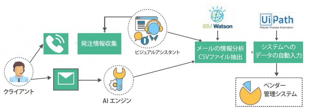 FPTが提供する主なRPAソリューション|AI・人工知能製品・サービス・ソリューション・プロダクト・ツールの比較一覧・導入活用事例・資料請求が無料でできるメディア