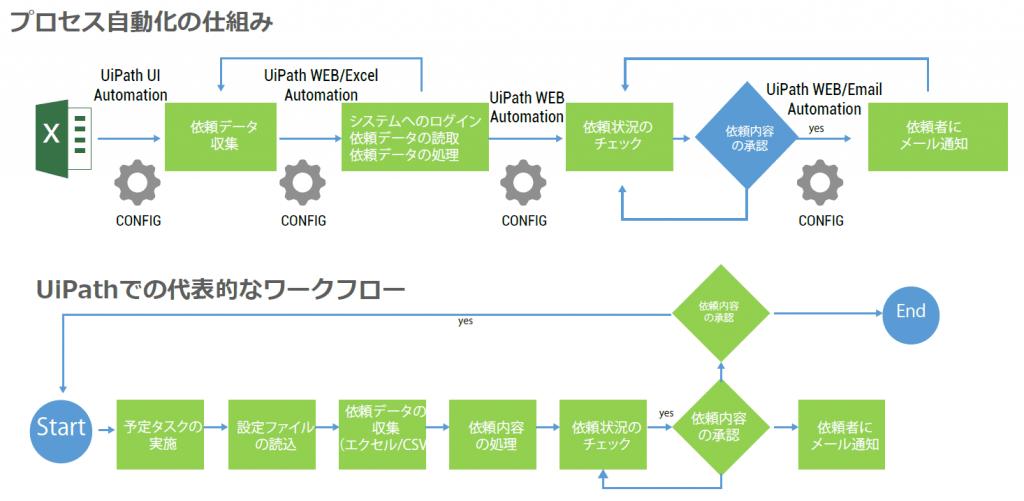 プロセス自動化の仕組み|UIPathでの代表的なワークフロー