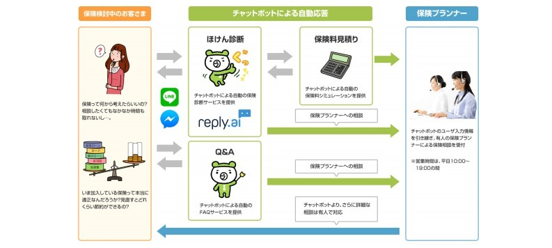 チャットボットの導入事例3:ライフネット生命「自動応答による保険診断・見積り」|人工知能を搭載した製品・サービスの比較一覧・導入活用事例・資料請求が無料でできるAIポータルメディア