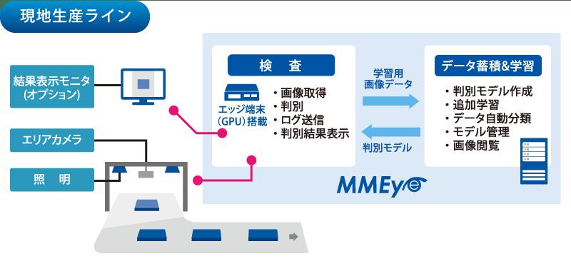 「AI画像判定サービス MMEye」の機能や特徴 ●手間をかけずにAI画像判定を実現|AI・人工知能製品・サービス・ソリューション・プロダクト・ツールの比較一覧・導入活用事例・資料請求が無料でできるメディア