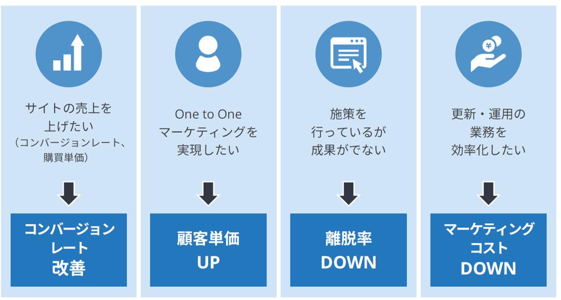 サイトの売上を上げたい(コンバージョンレート、購買単価)→コンバージョンレート改善|One to Oneマーケティングを実現したい→顧客単価UP|施策を行っているが成果がでない→離脱率DOWN|更新・運用の業務を効率化したい→マーケティングコストDOWN