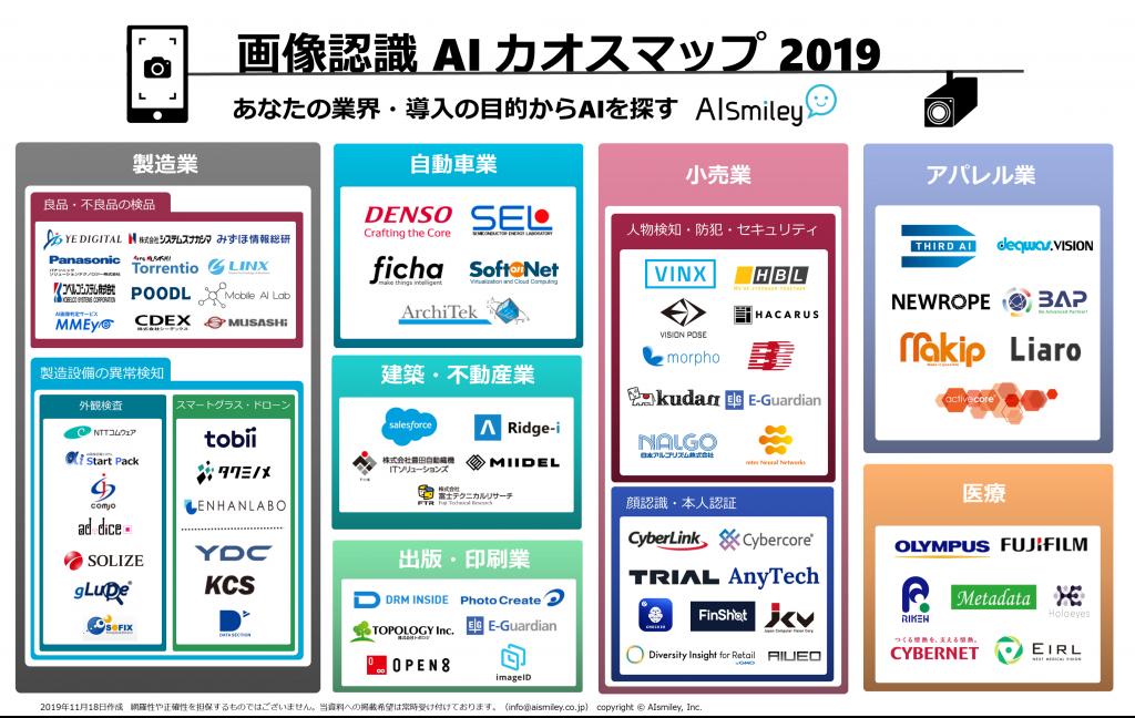 画像認識AIカオスマップ2019 あなたの業界・導入の目的からAIを探す|人工知能を搭載した製品・サービスの比較一覧・導入活用事例・資料請求が無料でできるAIポータルメディア