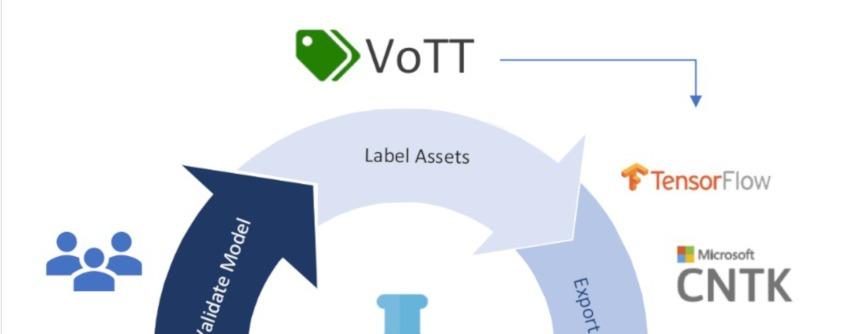 ◆Microsoft VoTT|人工知能を搭載した製品・サービスの比較一覧・導入活用事例・資料請求が無料でできるAIポータルメディア