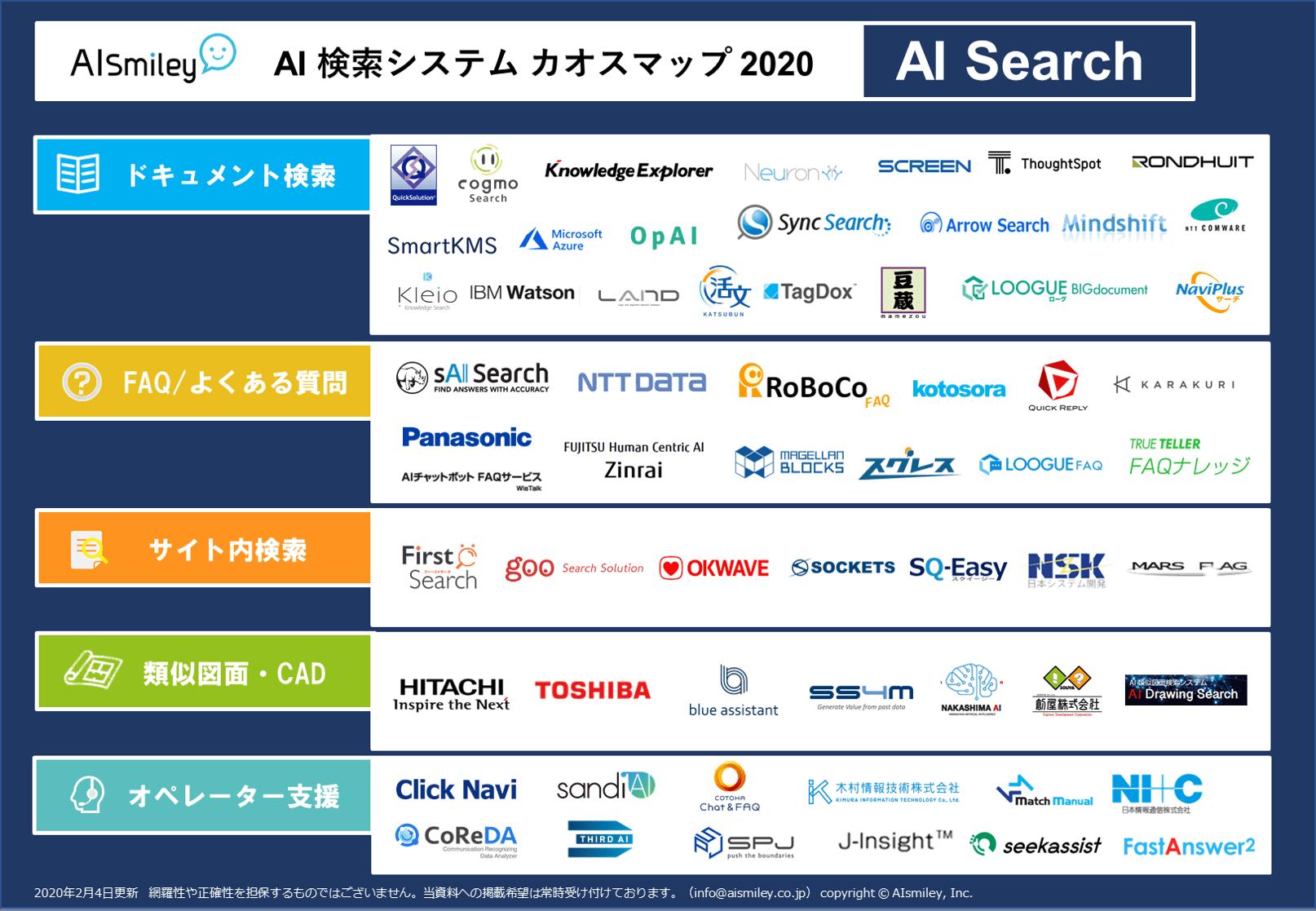 AI検索システム カオスマップ 2020 を公開