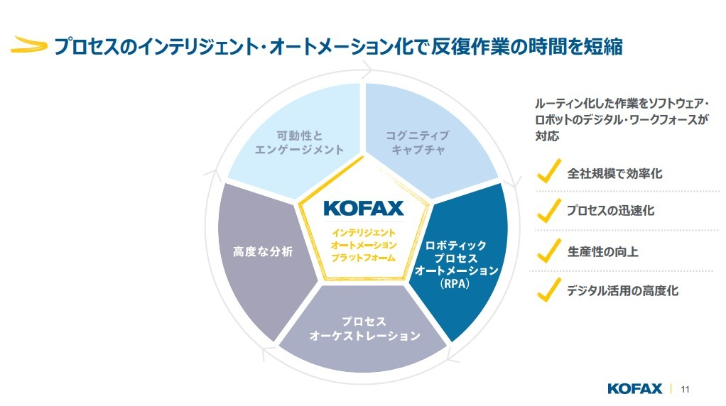 ■多様な定型作業を自動化できるRPAツール「Kofax」の特徴|人工知能を搭載した製品・サービスの比較一覧・導入活用事例・資料請求が無料でできるAIポータルメディア