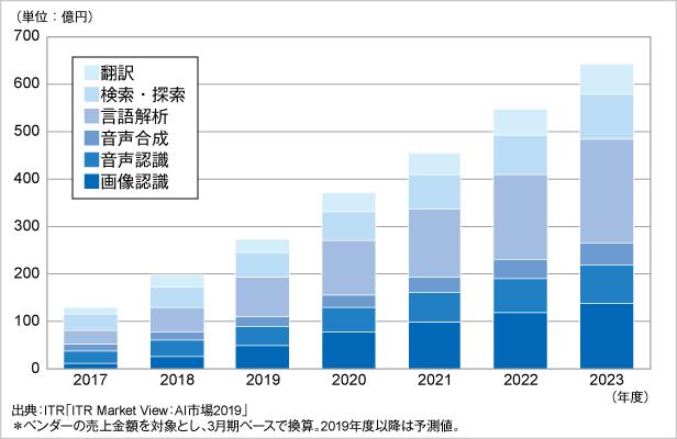 図.AI主要6市場規模推移および予測(2017~2023年度)