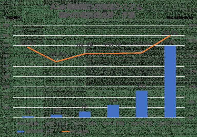 AI画像認識活用物流システム国内市場規模推移・予測