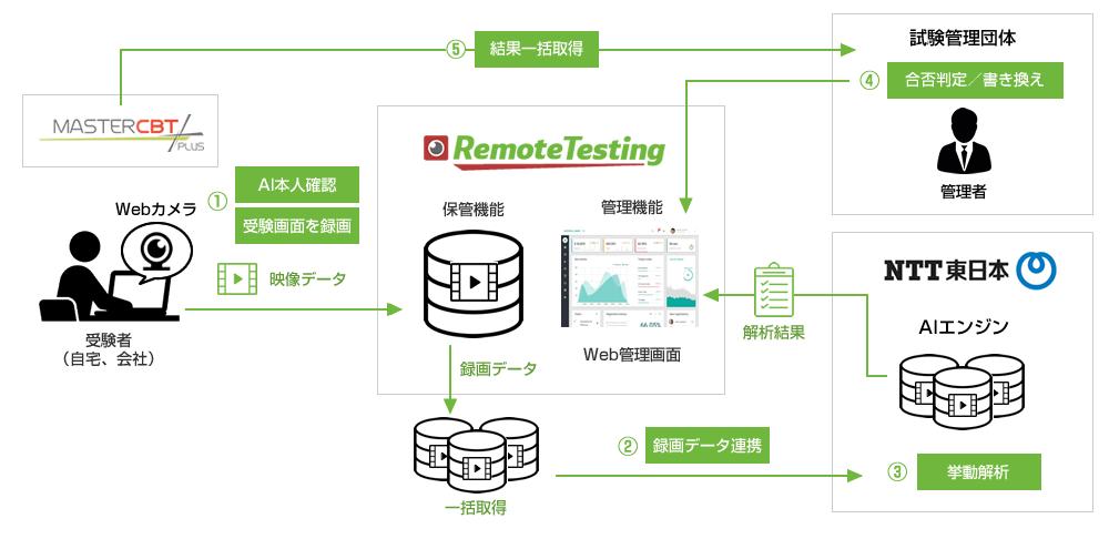 ■オンライン試験の不正を検知するAI搭載型不正監視サービスが登場 人工知能を搭載した製品・サービスの比較一覧・導入活用事例・資料請求が無料でできるAIポータルメディア