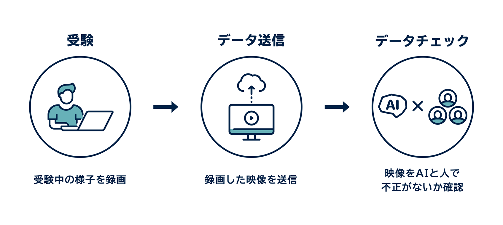 ■AIの活用によって時間とコストの削減も可能に 人工知能を搭載した製品・サービスの比較一覧・導入活用事例・資料請求が無料でできるAIポータルメディア