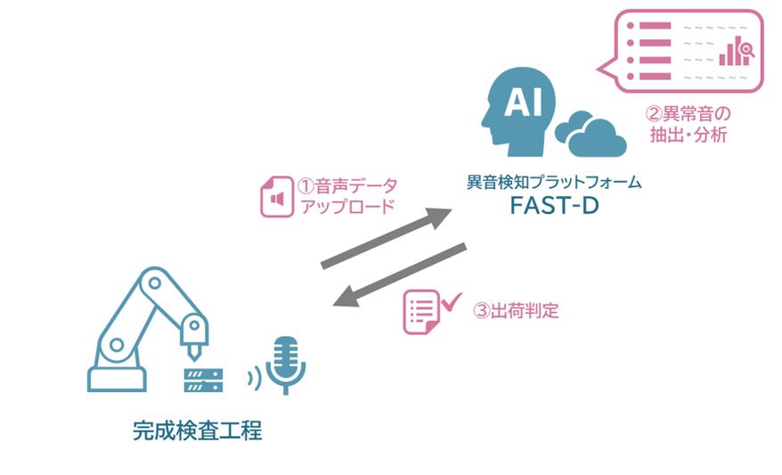 製品完成検査におけるAI異音検知 イメージ図