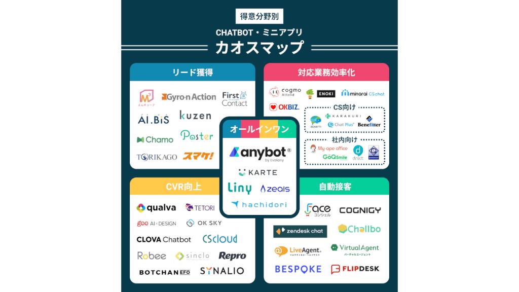 2020-2021年度、国内チャットボット・ミニアプリ業界カオスマップ公開
