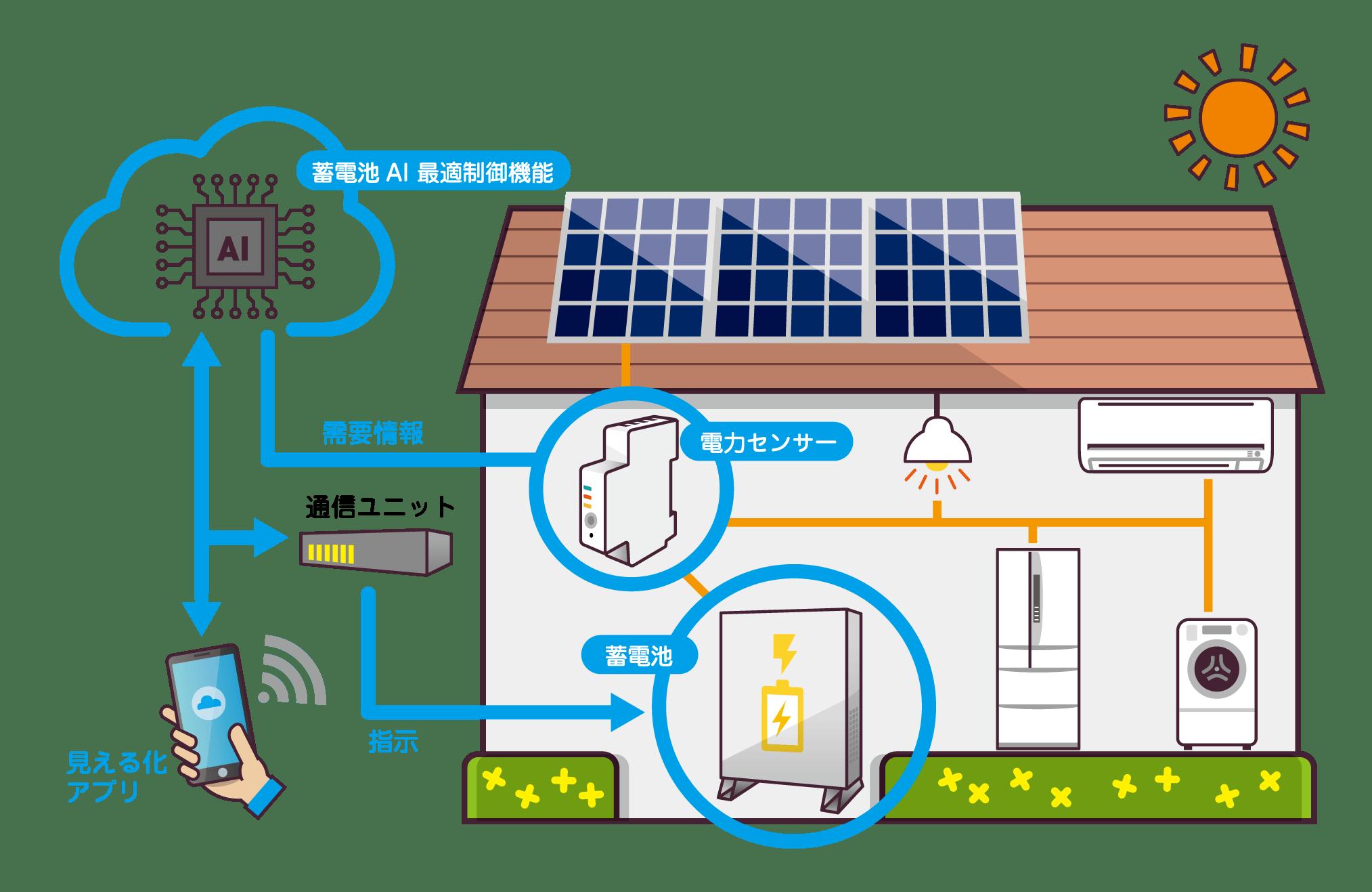 ■ エナジーゲートウェイが提供する「蓄電池AI最適制御システム」について