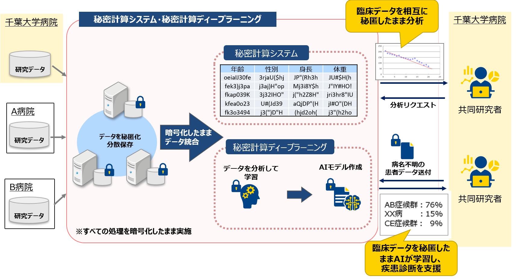 本共同研究でのシステム構成イメージ
