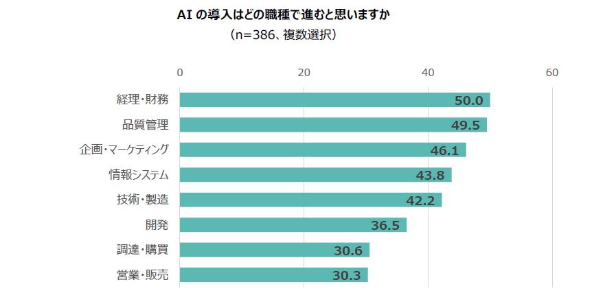AIの導入はどの職種で進むと思いますか