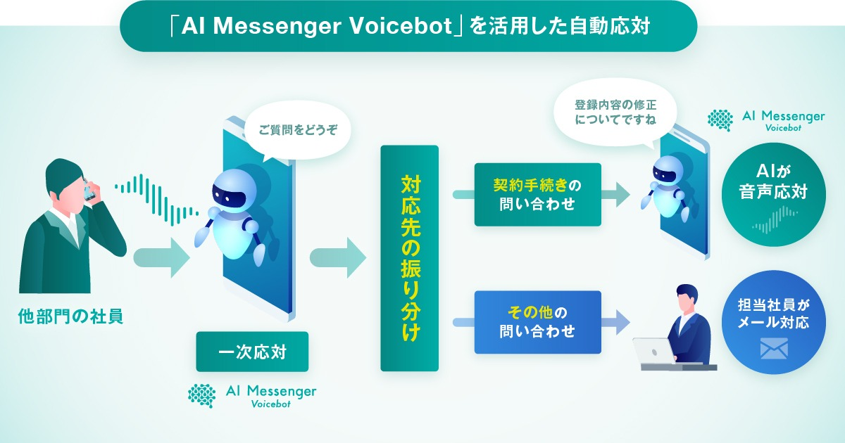 AI Messenger Voicebot 運用イメージ