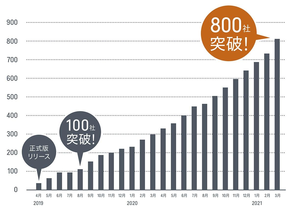 LegalForce 利用企業増加グラフ