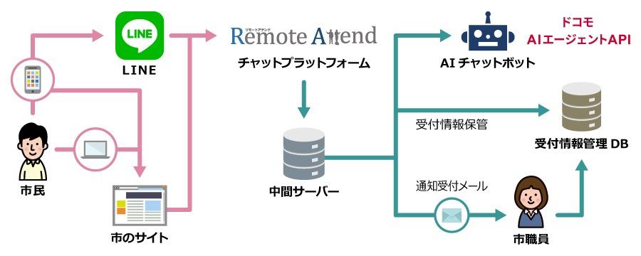 システムの流れ イメージ画像