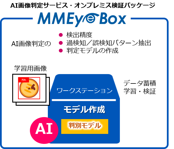 MMeye Box トップ