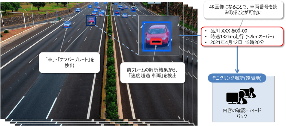 AI検出利用イメージ