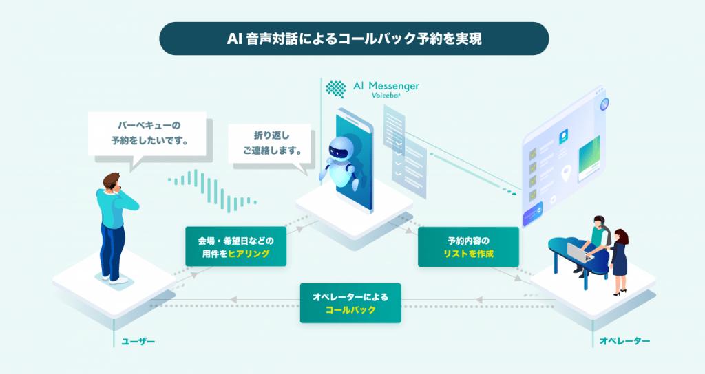 AI Messenger Voicebot、運用イメージ