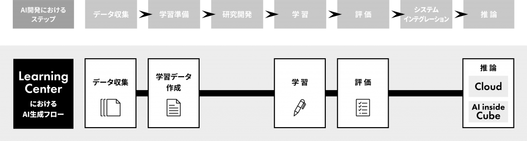 Learning Center 運用イメージ