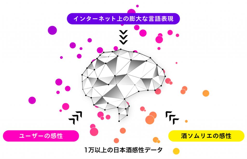 KAORIUM For Sake 構成