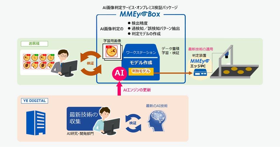 MMEye Box 運用イメージ