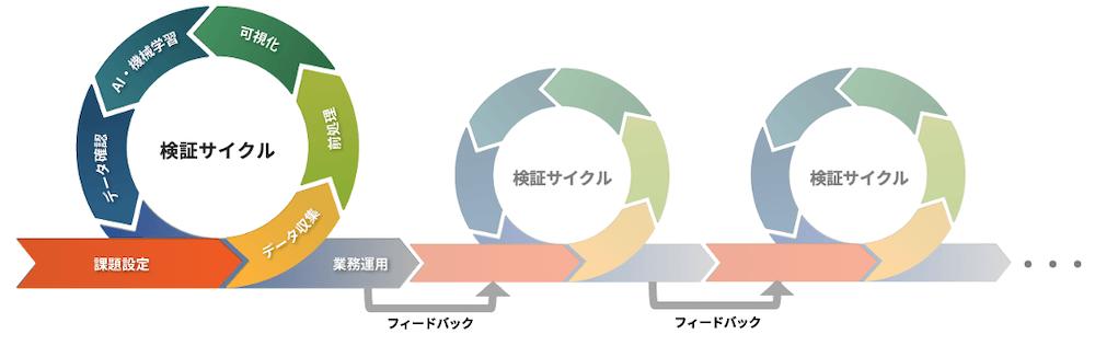 アジャイル型開発 イメージ