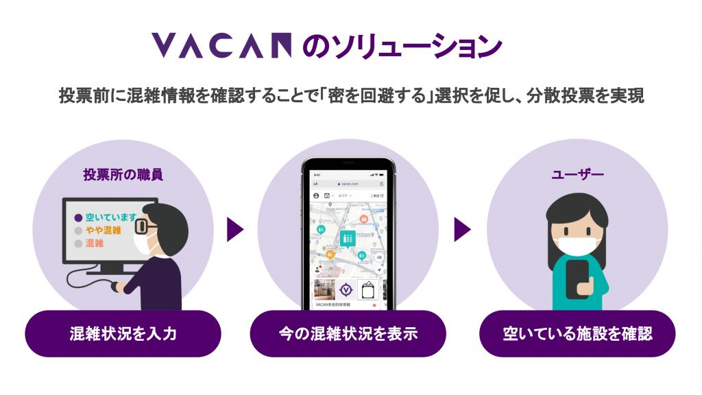VACAN ソリューション