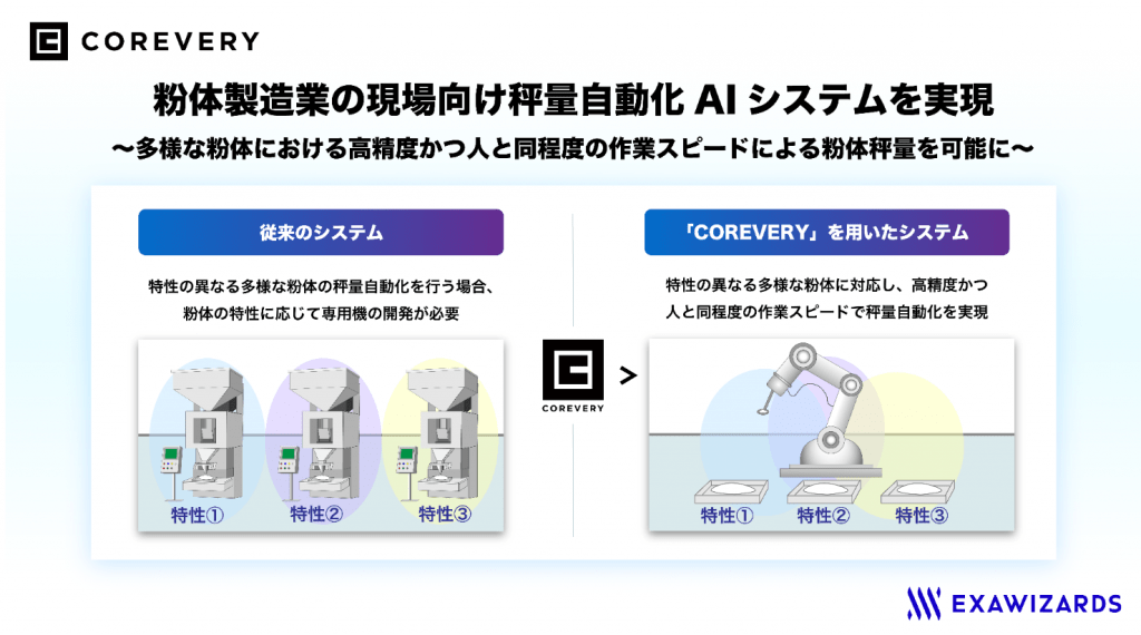 COREVERY 利用イメージ