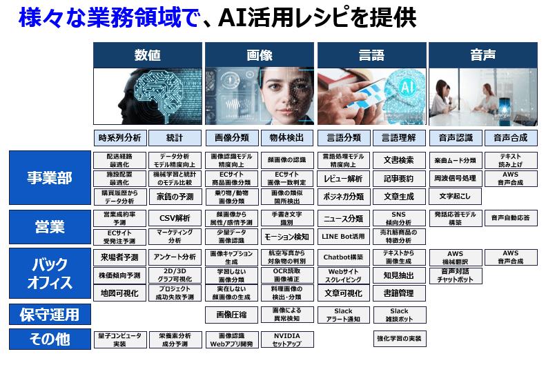 DX推進目的にあった AI活用コンテンツが見つかる