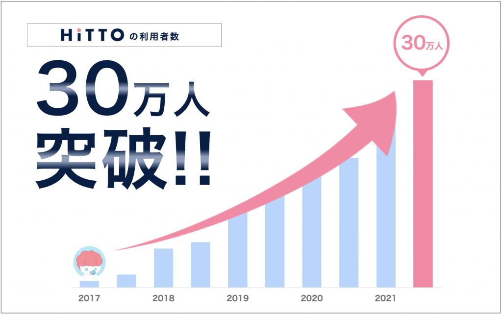 HiTTO 30万人突破