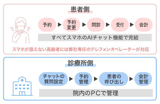 窓口業務自動化システム 運用イメージ