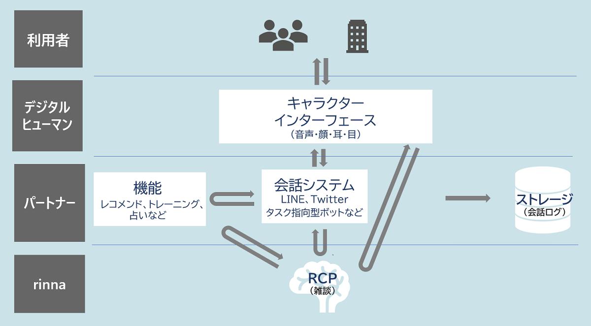 Rinna Character Platform